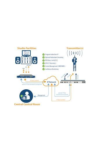 Suono Telecom LAN Interface - IP Connection